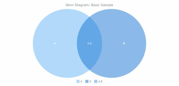 BCT Venn Diagram 01 created by anonymous
